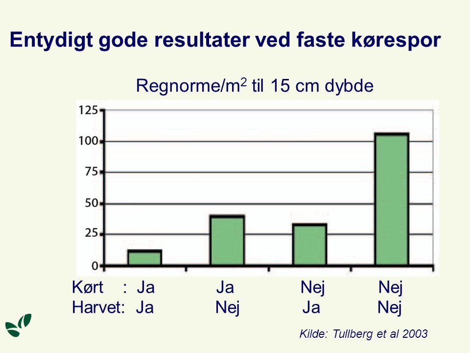 Entydigt gode resultater ved faste kørespor Regnorme/m 2 til 15 cm dybde Kørt : Ja Ja Nej Nej Harvet: Ja Nej Ja Nej Kilde: Tullberg et al 2003