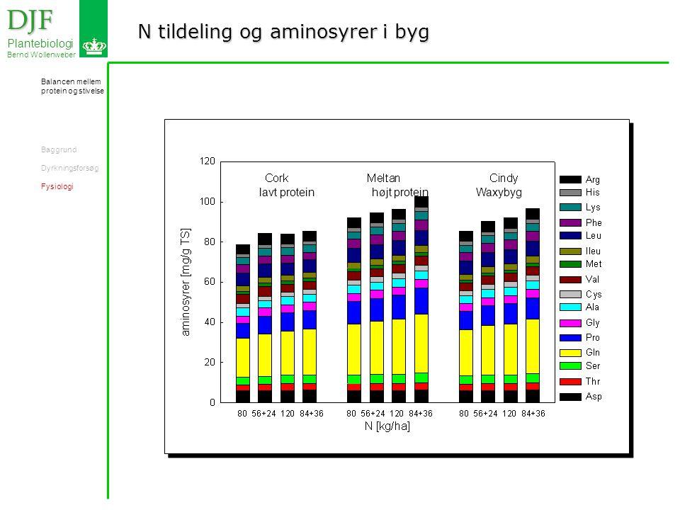 N tildeling og aminosyrer i byg DJF DJF Plantebiologi Bernd Wollenweber lavt protein højt protein Waxybyg Balancen mellem protein og stivelse Baggrund Dyrkningsforsøg Fysiologi