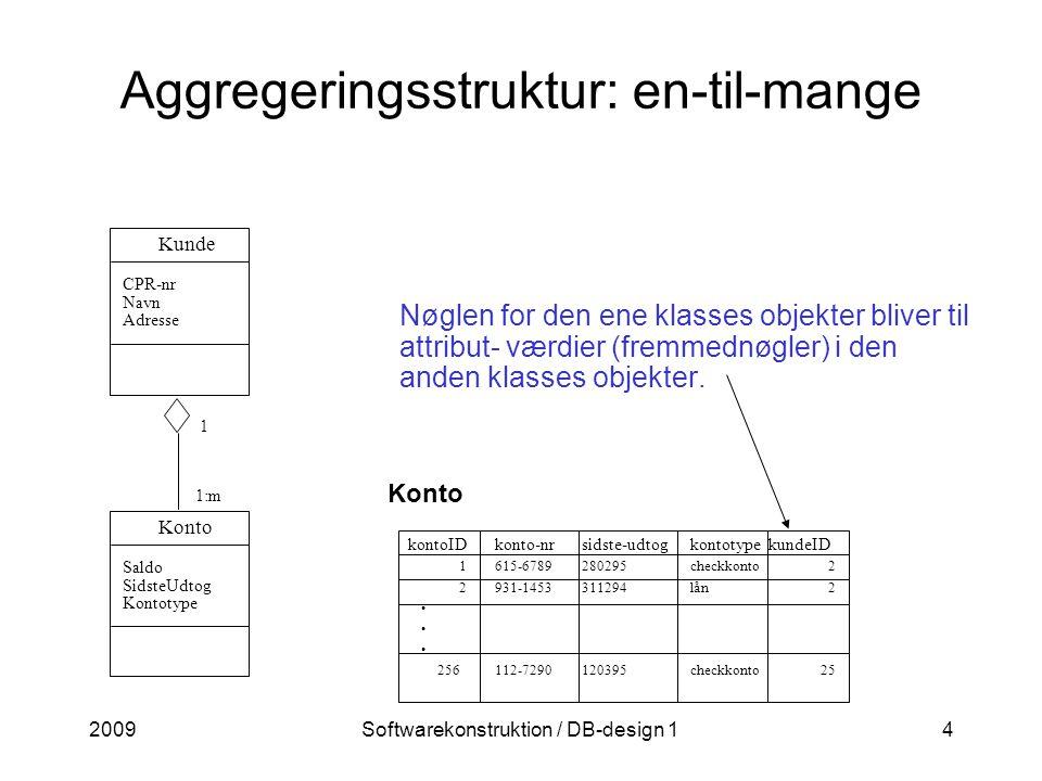 2009Softwarekonstruktion / DB-design 14 Aggregeringsstruktur: en-til-mange Konto kontoIDkonto-nrsidste-udtogkontotype kundeID 1615-6789280295checkkonto 2 2931-1453311294lån 2 256112-7290120395checkkonto 25 Nøglen for den ene klasses objekter bliver til attribut- værdier (fremmednøgler) i den anden klasses objekter.