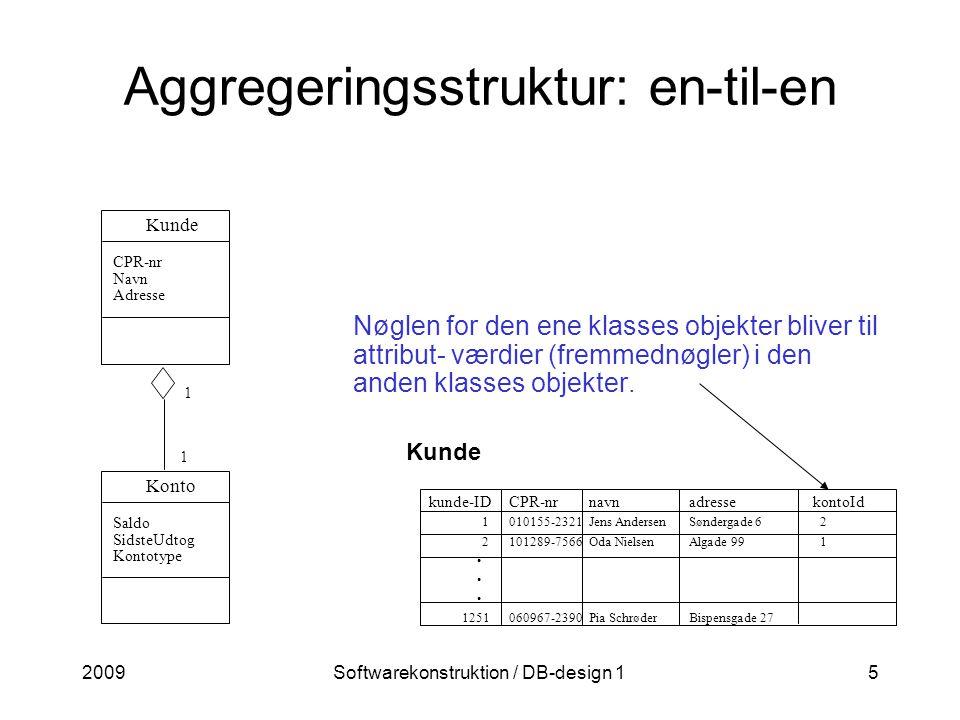 2009Softwarekonstruktion / DB-design 15 Aggregeringsstruktur: en-til-en Nøglen for den ene klasses objekter bliver til attribut- værdier (fremmednøgler) i den anden klasses objekter.