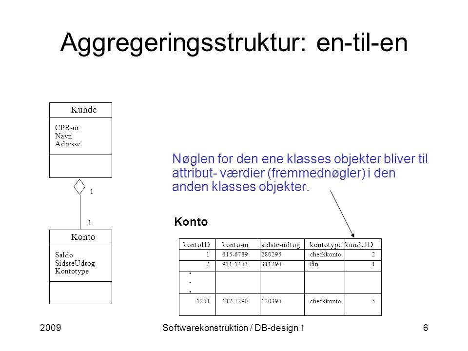 2009Softwarekonstruktion / DB-design 16 Aggregeringsstruktur: en-til-en Konto kontoIDkonto-nrsidste-udtogkontotype kundeID 1615-6789280295checkkonto 2 2931-1453311294lån 1 1251112-7290120395checkkonto 5 Nøglen for den ene klasses objekter bliver til attribut- værdier (fremmednøgler) i den anden klasses objekter.