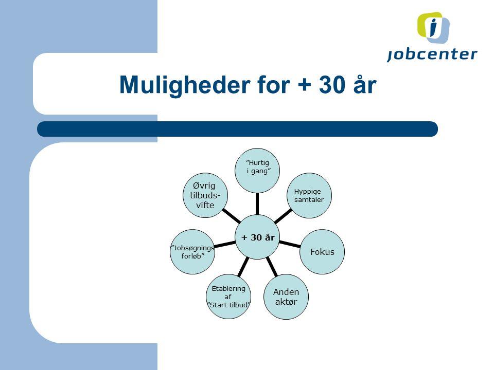Muligheder for + 30 år + 30 år Hurtig i gang Hyppige samtaler Fokus Anden aktør Etablering af Start tilbud Jobsøgnings forløb Øvrig tilbuds- vifte