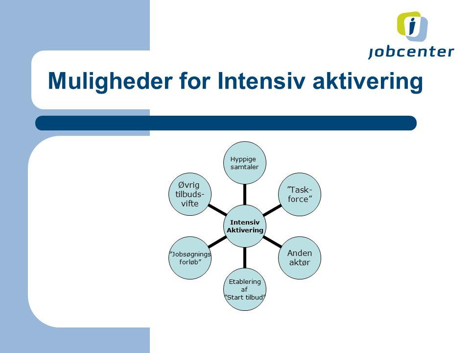 Muligheder for Intensiv aktivering Intensiv Aktivering Hyppige samtaler Task- force Anden aktør Etablering af Start tilbud Jobsøgnings forløb Øvrig tilbuds- vifte