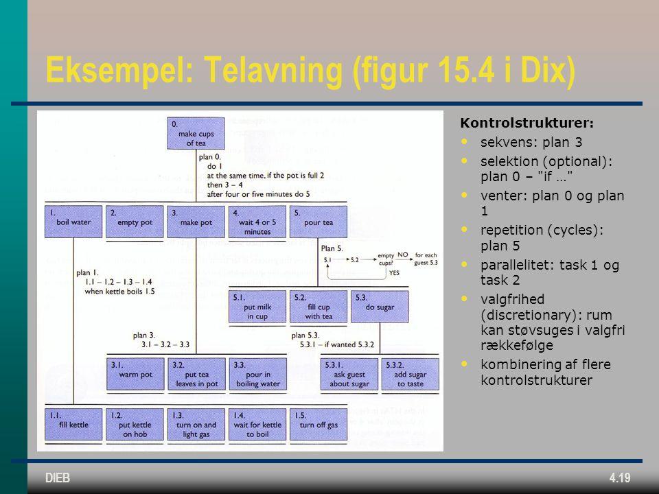 DIEB4.19 Eksempel: Telavning (figur 15.4 i Dix) Kontrolstrukturer: sekvens: plan 3 selektion (optional): plan 0 – if … venter: plan 0 og plan 1 repetition (cycles): plan 5 parallelitet: task 1 og task 2 valgfrihed (discretionary): rum kan støvsuges i valgfri rækkefølge kombinering af flere kontrolstrukturer