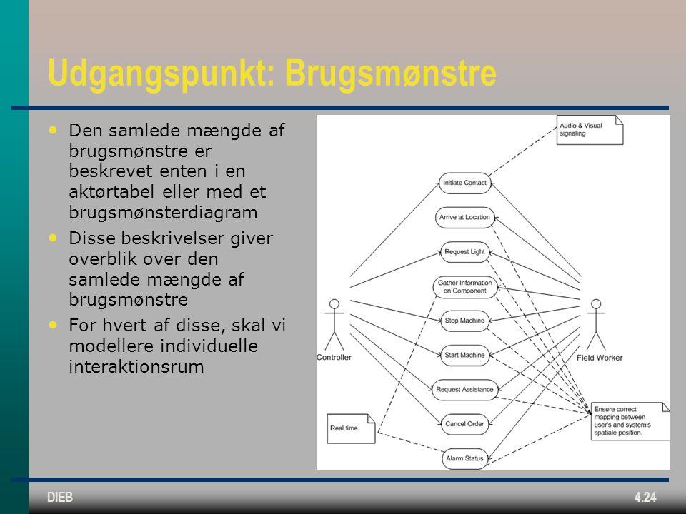 DIEB4.24 Udgangspunkt: Brugsmønstre Den samlede mængde af brugsmønstre er beskrevet enten i en aktørtabel eller med et brugsmønsterdiagram Disse beskrivelser giver overblik over den samlede mængde af brugsmønstre For hvert af disse, skal vi modellere individuelle interaktionsrum