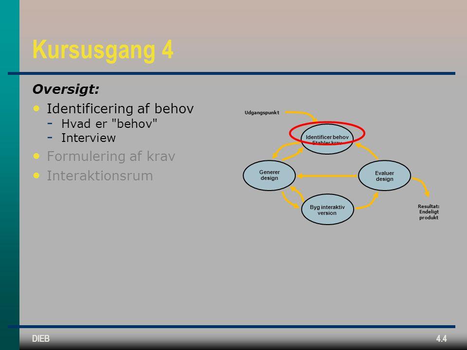 DIEB4.4 Kursusgang 4 Oversigt: Identificering af behov  Hvad er behov  Interview Formulering af krav Interaktionsrum Identificer behov Etabler krav Generer design Byg interaktiv version Evaluer design Udgangspunkt Resultat: Endeligt produkt