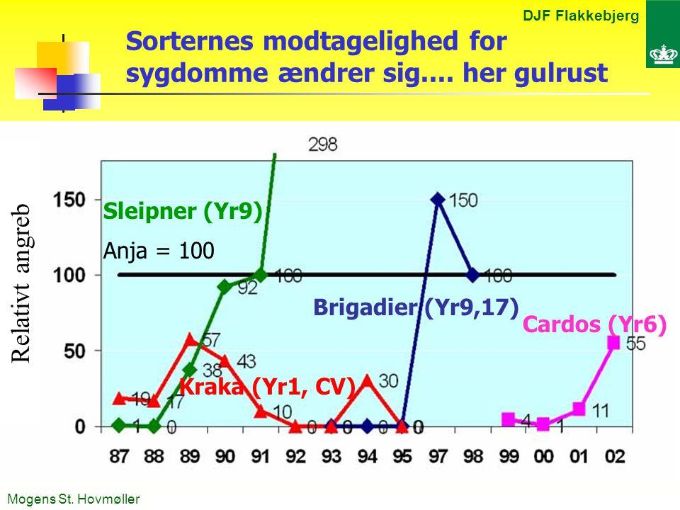 DJF Flakkebjerg Mogens St. Hovmøller Sorternes modtagelighed for sygdomme ændrer sig....