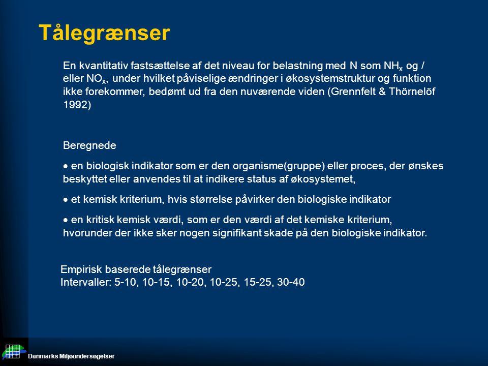 Danmarks Miljøundersøgelser Tålegrænser En kvantitativ fastsættelse af det niveau for belastning med N som NH x og / eller NO x, under hvilket påviselige ændringer i økosystemstruktur og funktion ikke forekommer, bedømt ud fra den nuværende viden (Grennfelt & Thörnelöf 1992) Beregnede  en biologisk indikator som er den organisme(gruppe) eller proces, der ønskes beskyttet eller anvendes til at indikere status af økosystemet,  et kemisk kriterium, hvis størrelse påvirker den biologiske indikator  en kritisk kemisk værdi, som er den værdi af det kemiske kriterium, hvorunder der ikke sker nogen signifikant skade på den biologiske indikator.