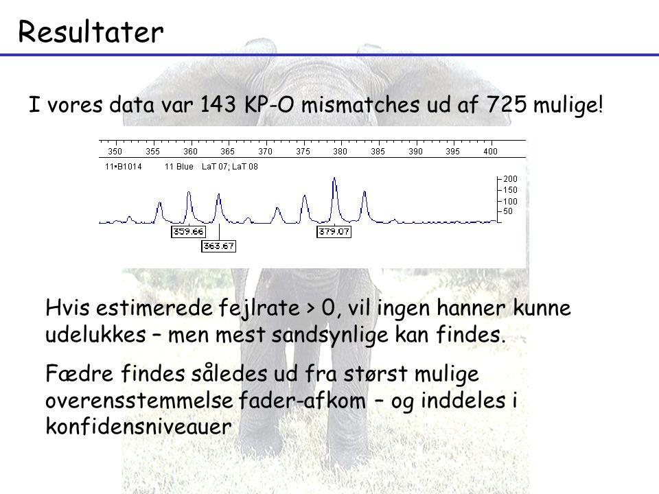 Resultater Hvis estimerede fejlrate > 0, vil ingen hanner kunne udelukkes – men mest sandsynlige kan findes.