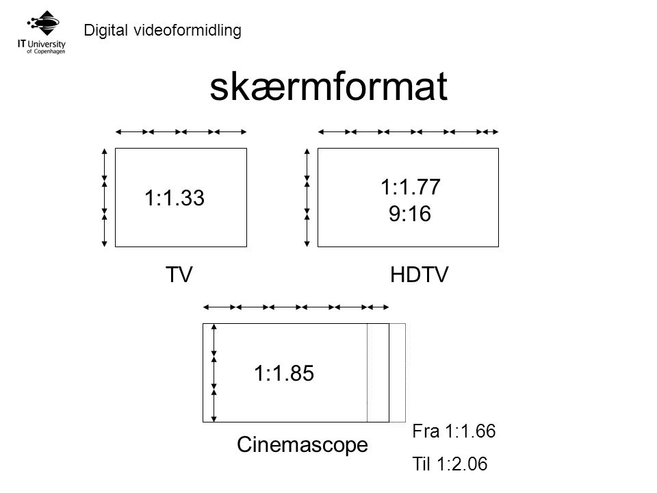 Digital videoformidling skærmformat 1:1.33 1:1.77 9:16 1:1.85 TVHDTV Cinemascope Fra 1:1.66 Til 1:2.06