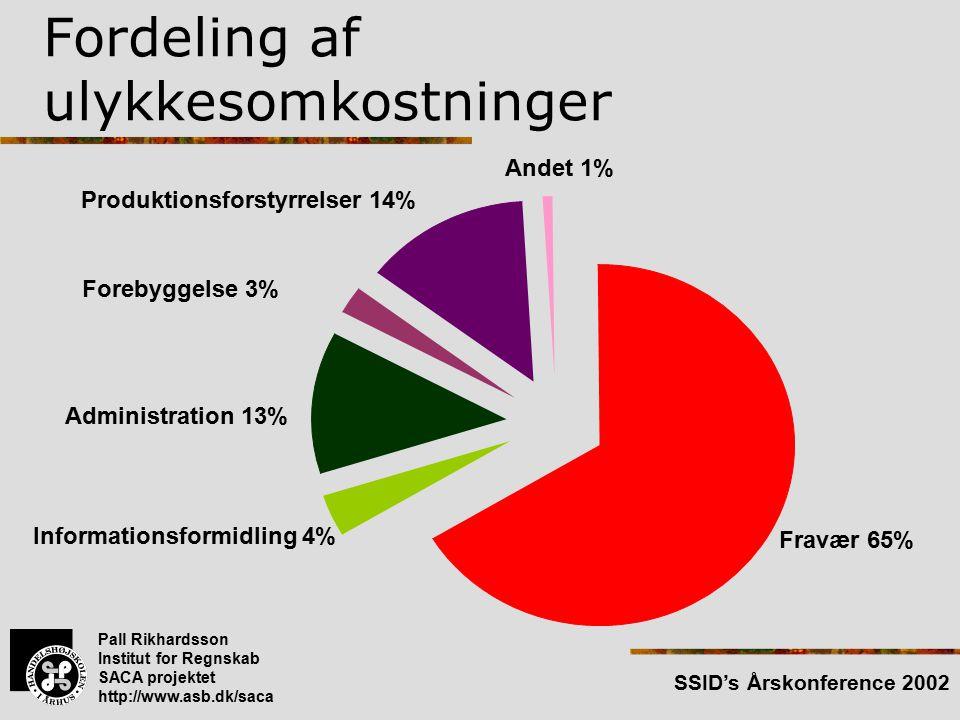 Pall Rikhardsson Institut for Regnskab SACA projektet http://www.asb.dk/saca SSID's Årskonference 2002 Fordeling af ulykkesomkostninger Fravær 65% Informationsformidling 4% Administration 13% Forebyggelse 3% Andet 1% Produktionsforstyrrelser 14%