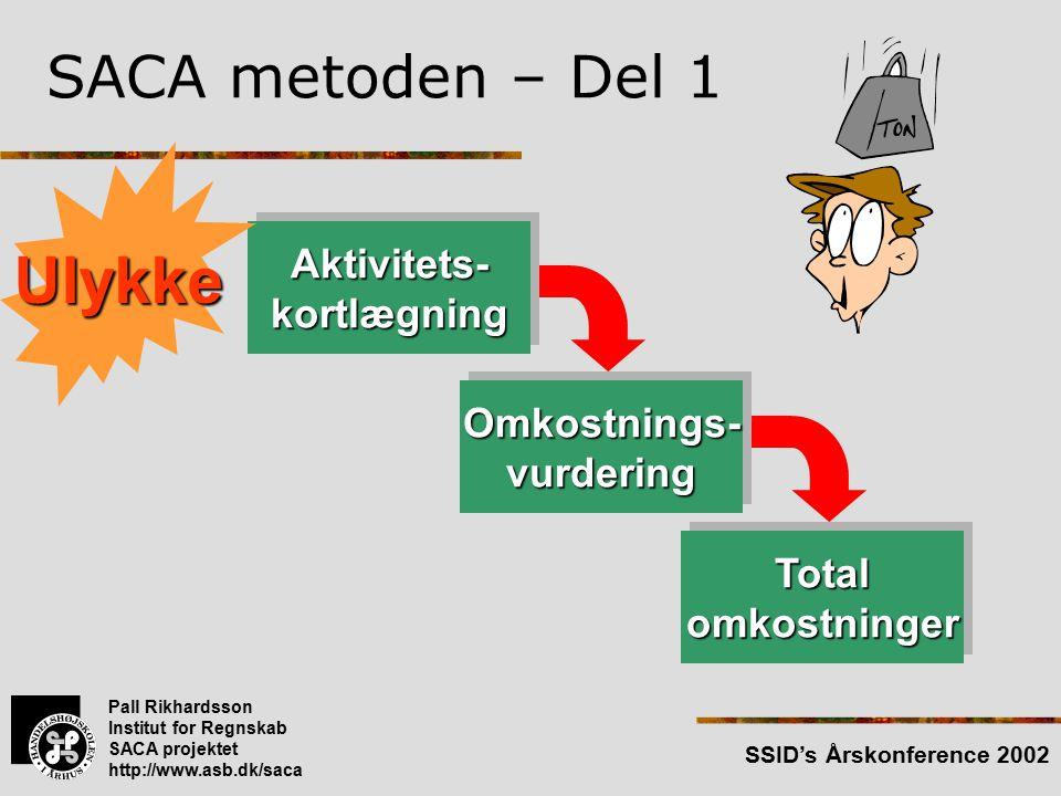 Pall Rikhardsson Institut for Regnskab SACA projektet http://www.asb.dk/saca SSID's Årskonference 2002 Aktivitets-kortlægningAktivitets-kortlægning SACA metoden – Del 1 Ulykke Omkostnings-vurderingOmkostnings-vurdering TotalomkostningerTotalomkostninger