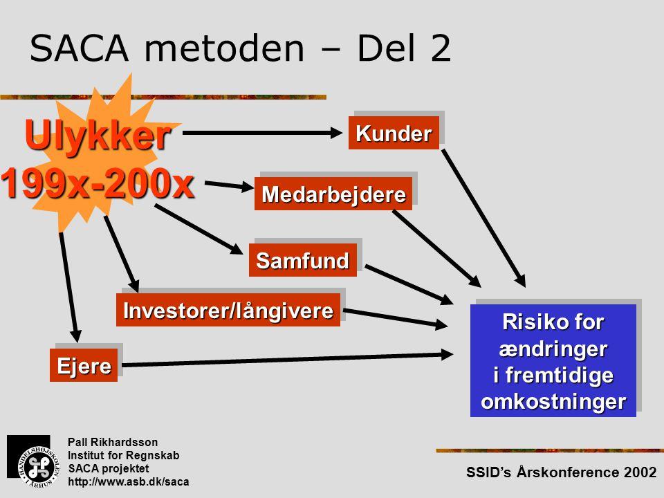 Pall Rikhardsson Institut for Regnskab SACA projektet http://www.asb.dk/saca SSID's Årskonference 2002 SACA metoden – Del 2 Ulykker199x-200x KunderKunder MedarbejdereMedarbejdere SamfundSamfund Investorer/långivereInvestorer/långivere EjereEjere Risiko for ændringer i fremtidige omkostninger Risiko for ændringer i fremtidige omkostninger