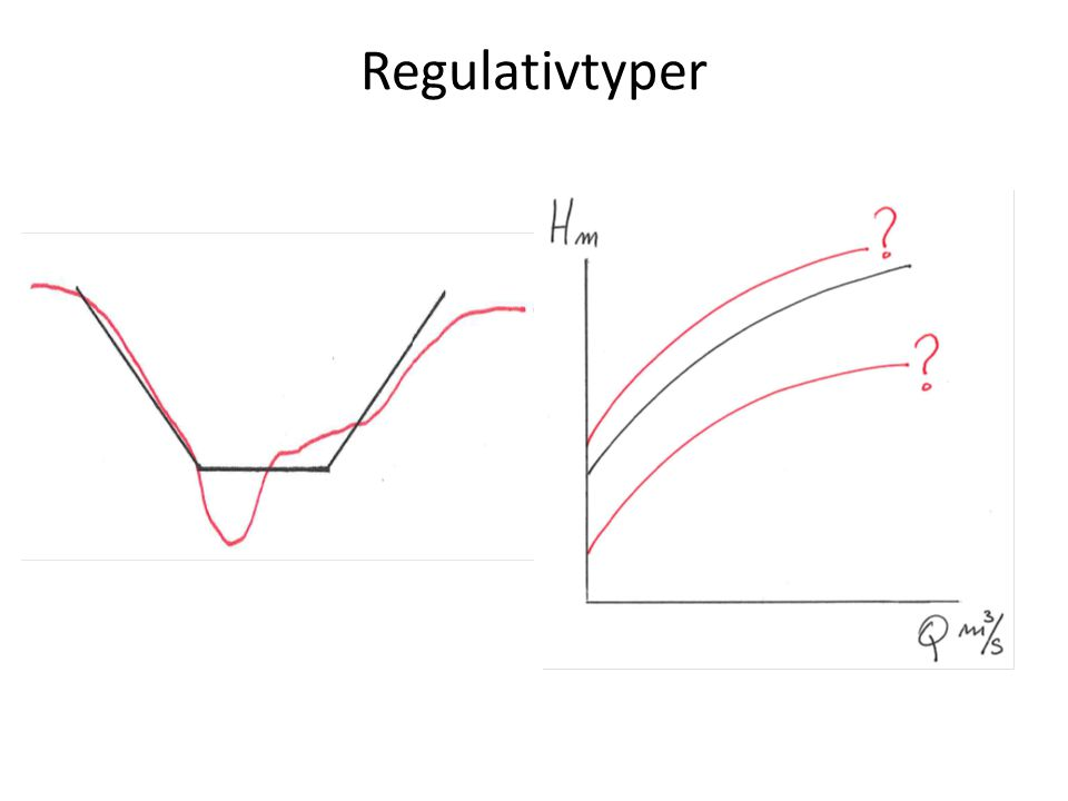 Regulativtyper