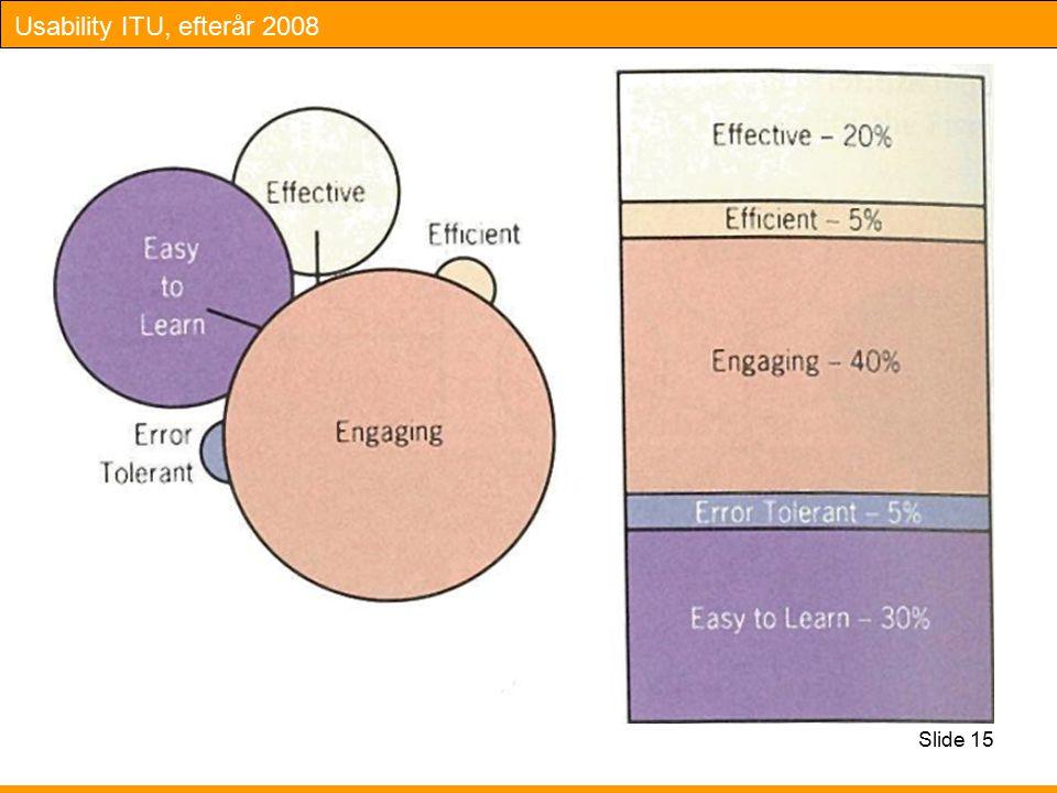 Usability ITU, efterår 2008 Slide 15