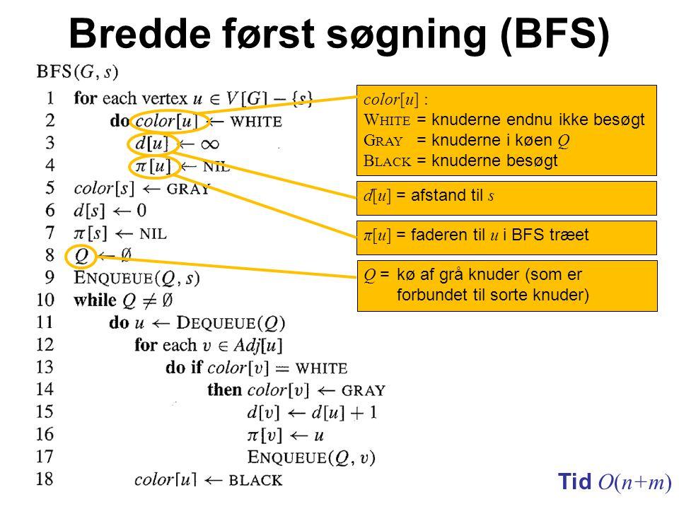 Bredde først søgning (BFS) Tid O(n+m) color[u] : W HITE = knuderne endnu ikke besøgt G RAY = knuderne i køen Q B LACK = knuderne besøgt d[u] = afstand til s π[u] = faderen til u i BFS træet Q = kø af grå knuder (som er forbundet til sorte knuder)