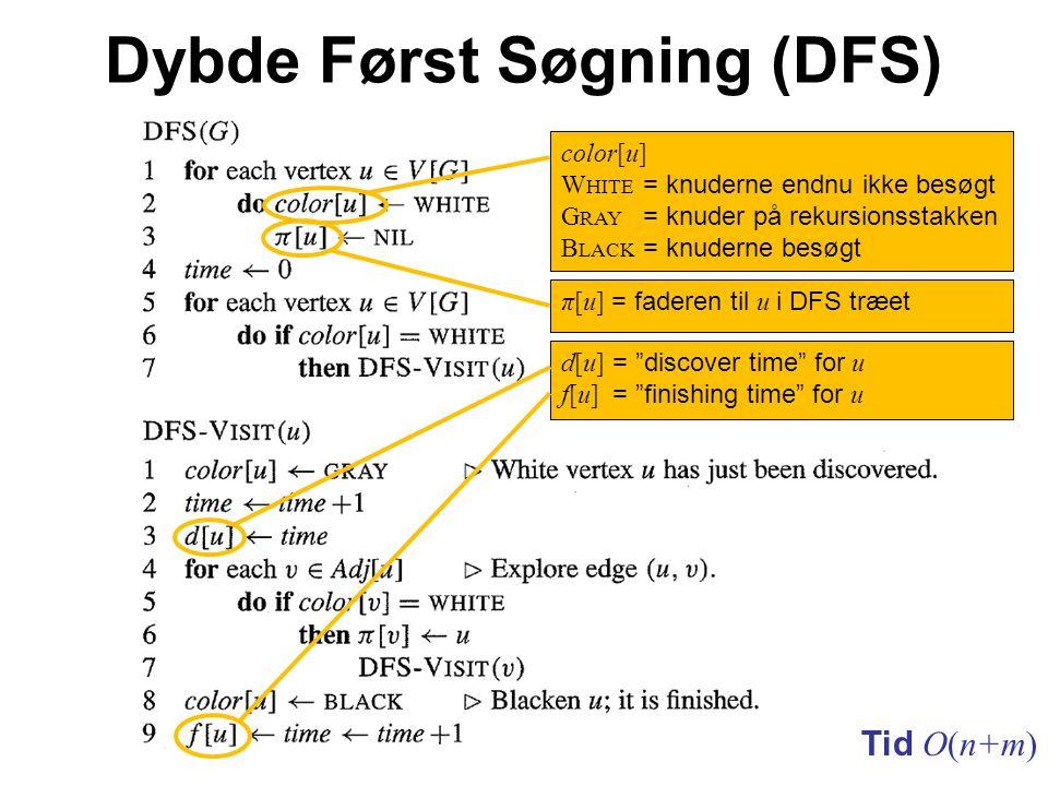 Dybde Først Søgning (DFS) color[u] W HITE = knuderne endnu ikke besøgt G RAY = knuder på rekursionsstakken B LACK = knuderne besøgt d[u] = discover time for u f[u] = finishing time for u π[u] = faderen til u i DFS træet Tid O(n+m)