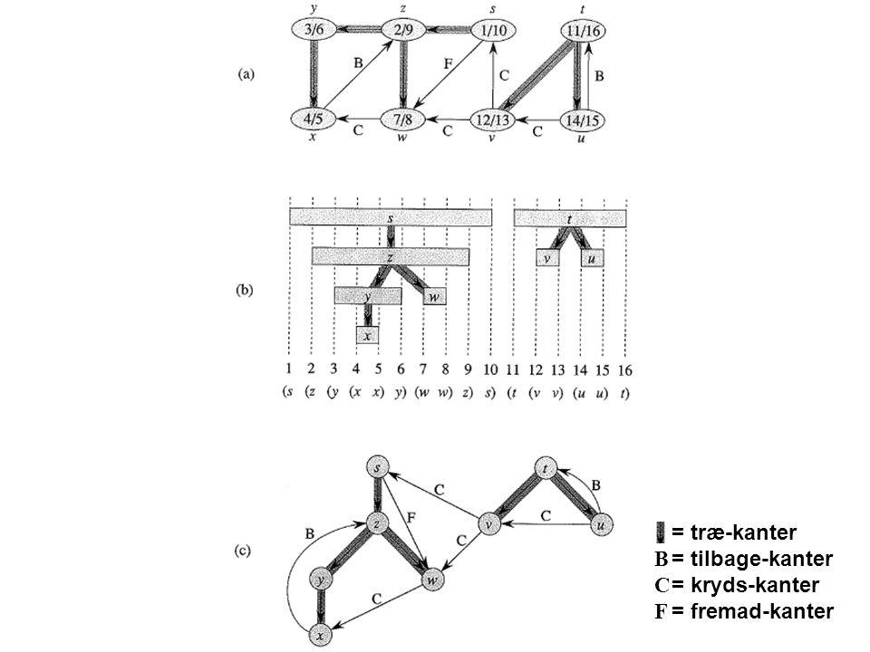 = træ-kanter B = tilbage-kanter C = kryds-kanter F = fremad-kanter