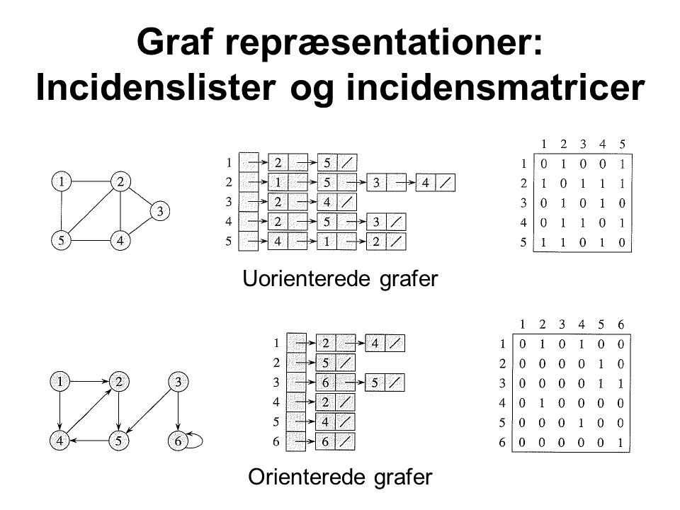 Graf repræsentationer: Incidenslister og incidensmatricer Uorienterede grafer Orienterede grafer