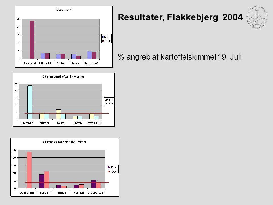 Resultater, Flakkebjerg 2004 % angreb af kartoffelskimmel 19. Juli