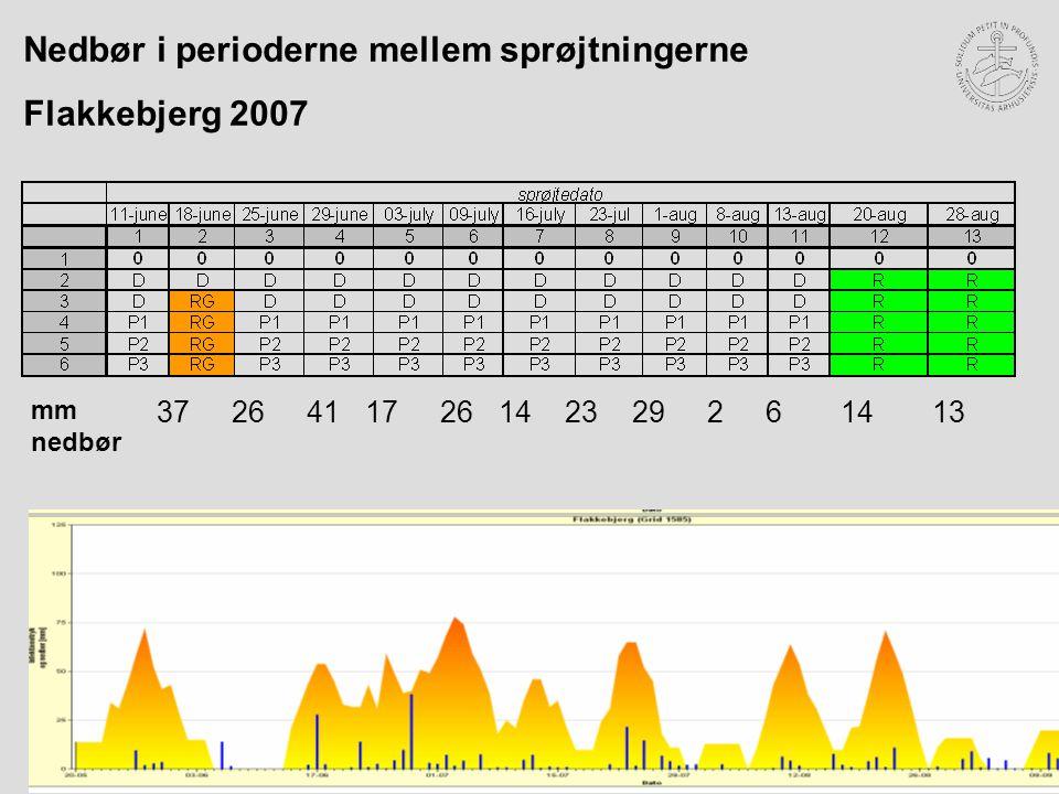 Nedbør i perioderne mellem sprøjtningerne Flakkebjerg 2007 3726411726142329261413 mm nedbør