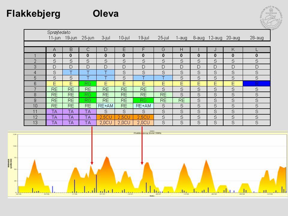 Flakkebjerg Oleva