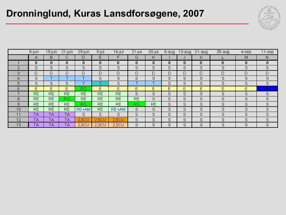 Dronninglund, Kuras Lansdforsøgene, 2007