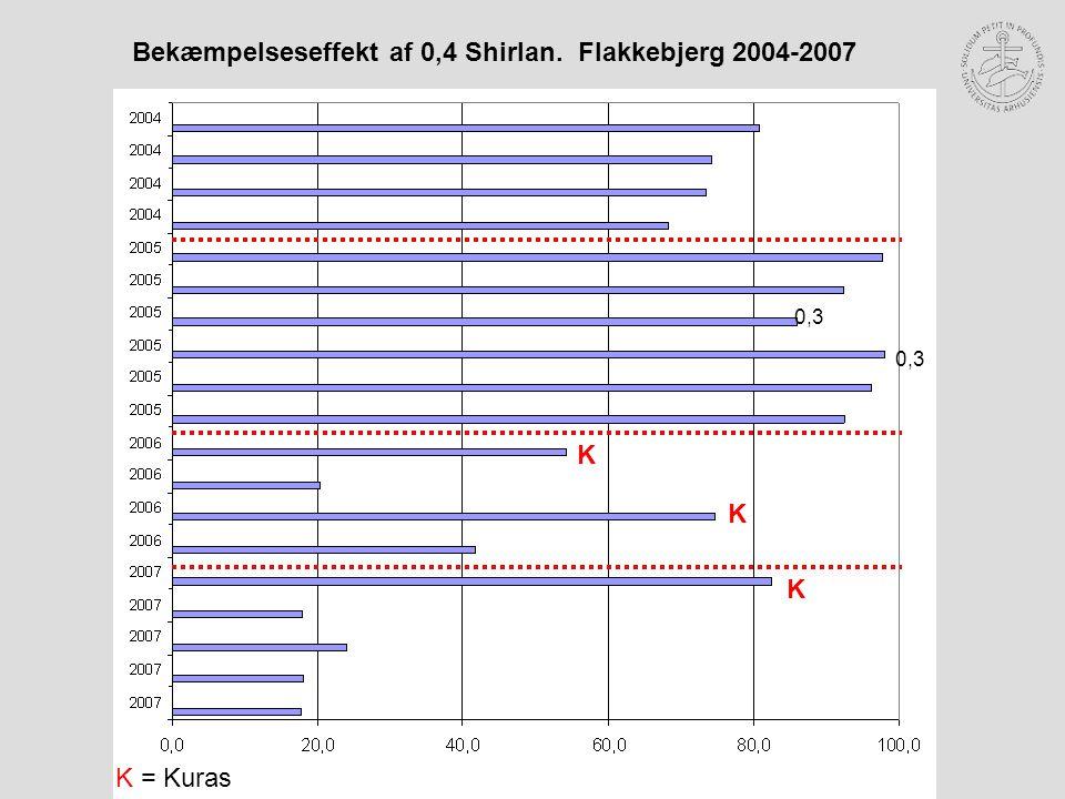 0,3 K K K Bekæmpelseseffekt af 0,4 Shirlan. Flakkebjerg 2004-2007 K = Kuras