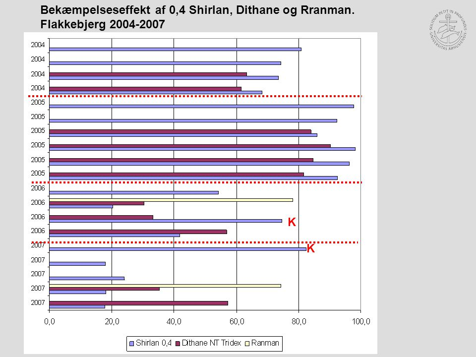 K K Bekæmpelseseffekt af 0,4 Shirlan, Dithane og Rranman. Flakkebjerg 2004-2007