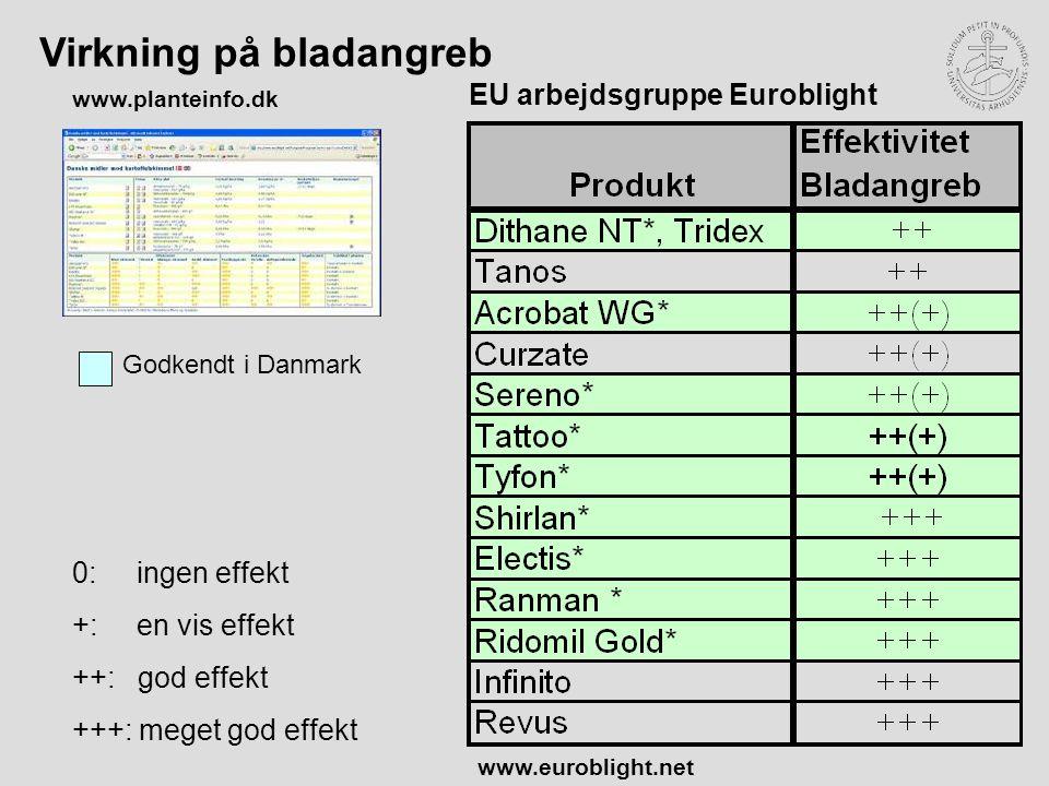 Virkning på bladangreb EU arbejdsgruppe Euroblight www.euroblight.net 0: ingen effekt +: en vis effekt ++: god effekt +++: meget god effekt www.planteinfo.dk Godkendt i Danmark