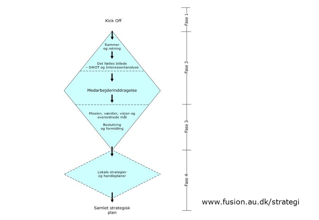 www.fusion.au.dk/strategi