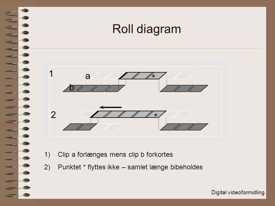 Digital videoformidling Roll diagram 1 2 * * 1)Clip a forlænges mens clip b forkortes 2)Punktet * flyttes ikke – samlet længe bibeholdes a b