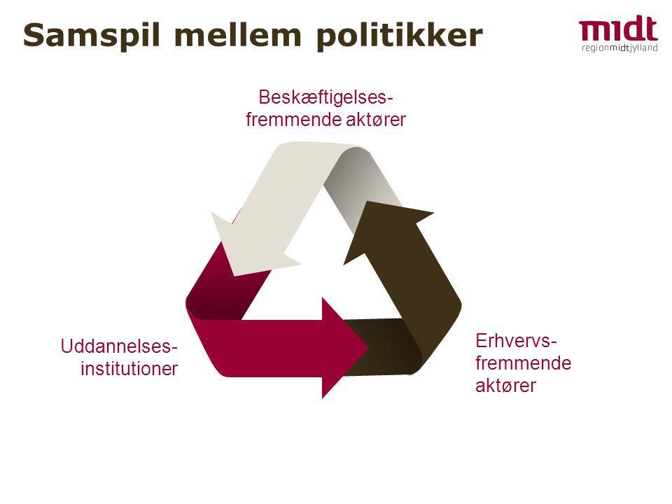 Uddannelses- institutioner Erhvervs- fremmende aktører Beskæftigelses- fremmende aktører Samspil mellem politikker