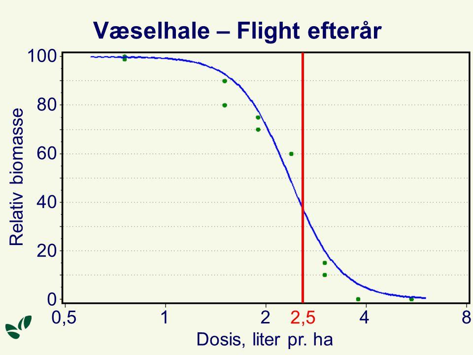Væselhale – Flight efterår Dosis, liter pr. ha 84210,5 100 80 60 40 20 0 Relativ biomasse 2,5