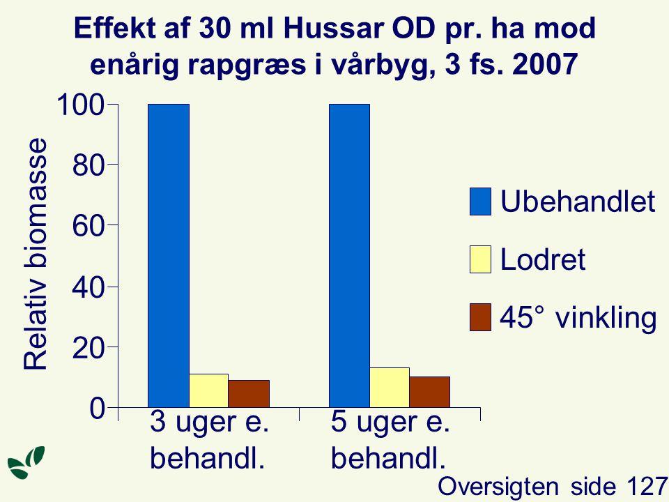 Effekt af 30 ml Hussar OD pr. ha mod enårig rapgræs i vårbyg, 3 fs.