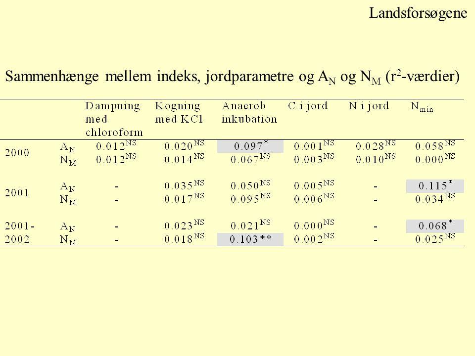 Landsforsøgene Sammenhænge mellem indeks, jordparametre og A N og N M (r 2 -værdier)