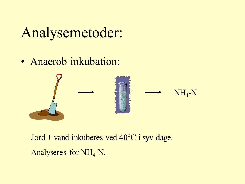 Anaerob inkubation: Analysemetoder: Jord + vand inkuberes ved 40°C i syv dage.