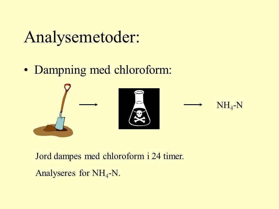 Dampning med chloroform: Analysemetoder: Jord dampes med chloroform i 24 timer.