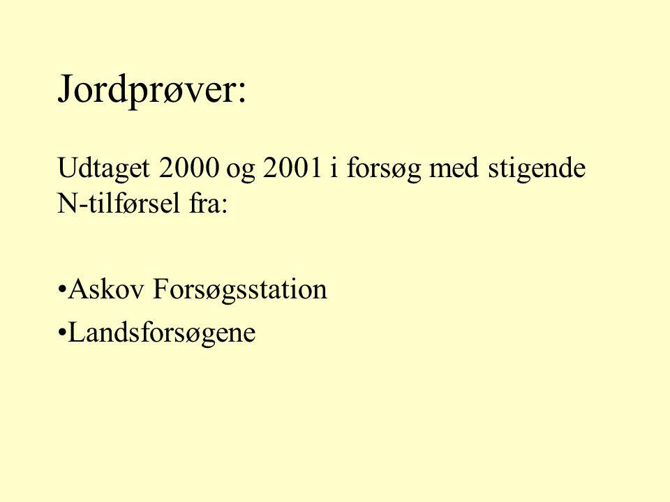 Udtaget 2000 og 2001 i forsøg med stigende N-tilførsel fra: Askov Forsøgsstation Landsforsøgene Jordprøver: