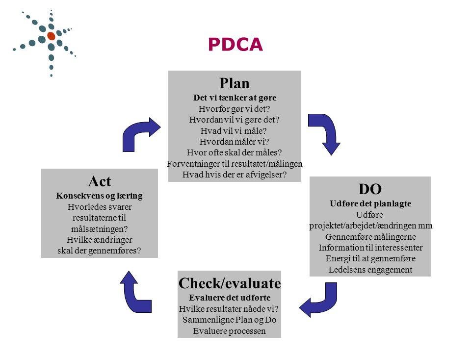 PDCA Plan Det vi tænker at gøre Hvorfor gør vi det.