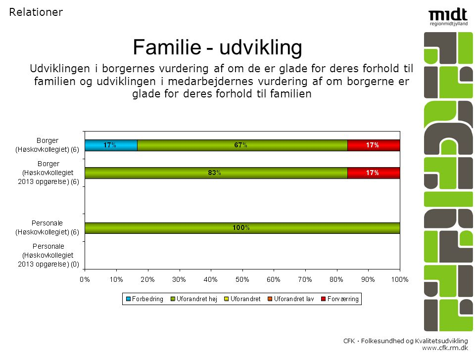 CFK  Folkesundhed og Kvalitetsudvikling www.cfk.rm.dk Relationer Familie - udvikling Udviklingen i borgernes vurdering af om de er glade for deres forhold til familien og udviklingen i medarbejdernes vurdering af om borgerne er glade for deres forhold til familien