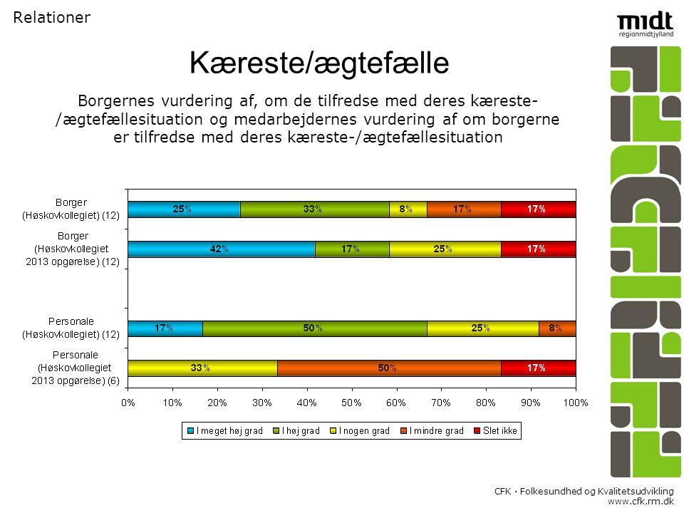 CFK  Folkesundhed og Kvalitetsudvikling www.cfk.rm.dk Relationer Kæreste/ægtefælle Borgernes vurdering af, om de tilfredse med deres kæreste- /ægtefællesituation og medarbejdernes vurdering af om borgerne er tilfredse med deres kæreste-/ægtefællesituation
