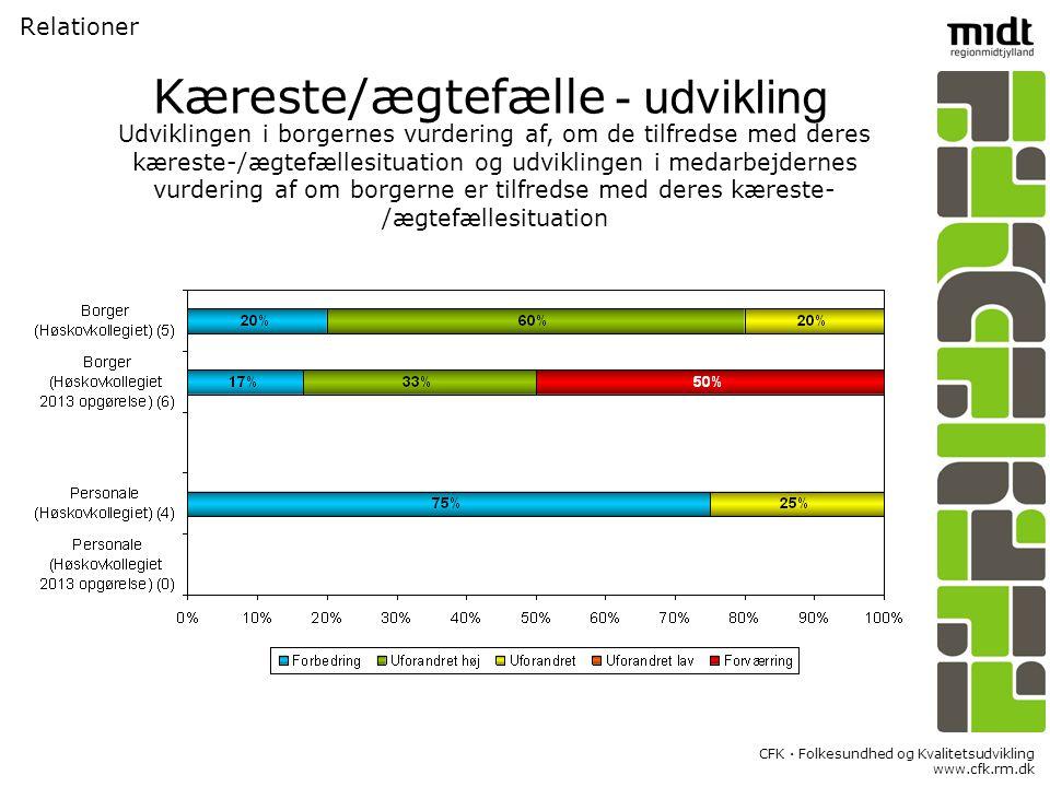 CFK  Folkesundhed og Kvalitetsudvikling www.cfk.rm.dk Relationer Kæreste/ægtefælle - udvikling Udviklingen i borgernes vurdering af, om de tilfredse med deres kæreste-/ægtefællesituation og udviklingen i medarbejdernes vurdering af om borgerne er tilfredse med deres kæreste- /ægtefællesituation