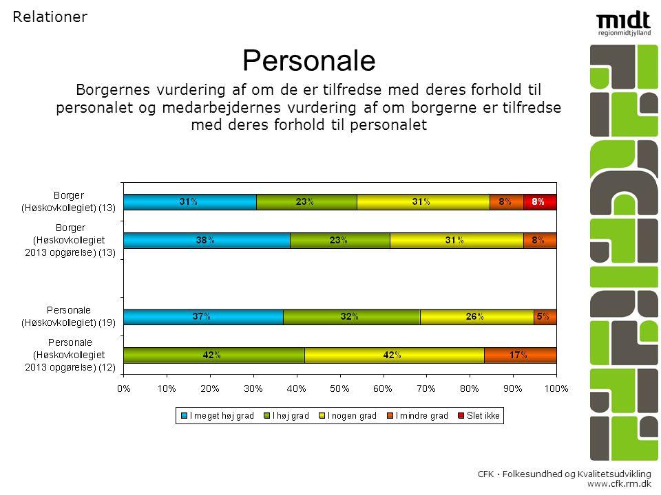 CFK  Folkesundhed og Kvalitetsudvikling www.cfk.rm.dk Relationer Personale Borgernes vurdering af om de er tilfredse med deres forhold til personalet og medarbejdernes vurdering af om borgerne er tilfredse med deres forhold til personalet