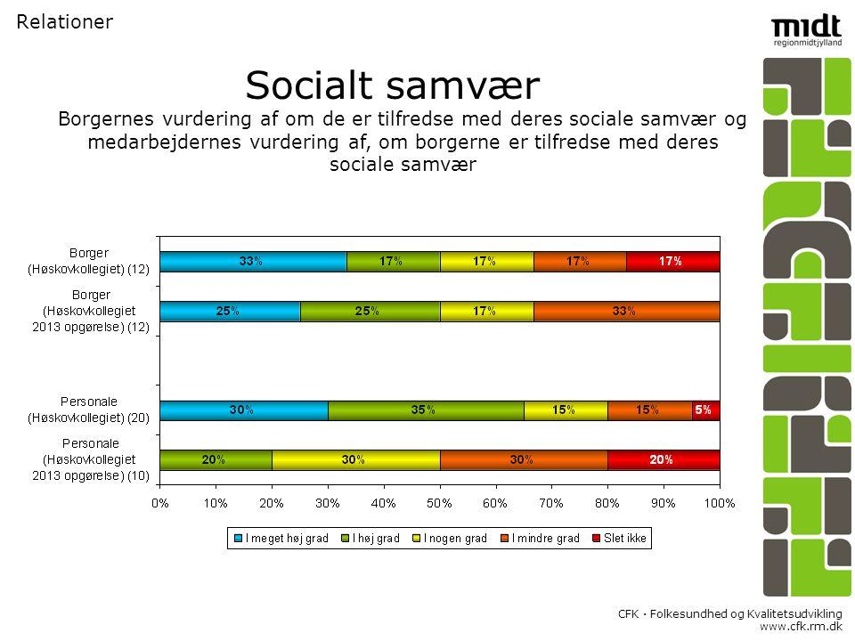 CFK  Folkesundhed og Kvalitetsudvikling www.cfk.rm.dk Relationer Socialt samvær Borgernes vurdering af om de er tilfredse med deres sociale samvær og medarbejdernes vurdering af, om borgerne er tilfredse med deres sociale samvær