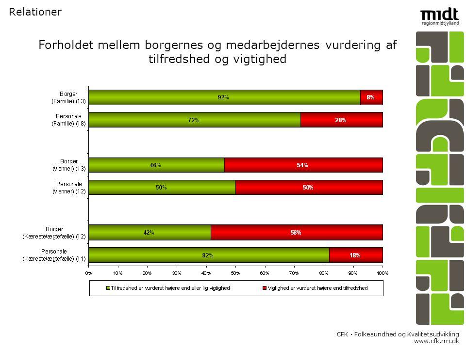CFK  Folkesundhed og Kvalitetsudvikling www.cfk.rm.dk Relationer Forholdet mellem borgernes og medarbejdernes vurdering af tilfredshed og vigtighed