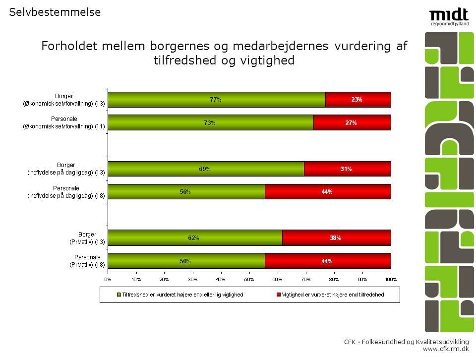 CFK  Folkesundhed og Kvalitetsudvikling www.cfk.rm.dk Selvbestemmelse Forholdet mellem borgernes og medarbejdernes vurdering af tilfredshed og vigtighed