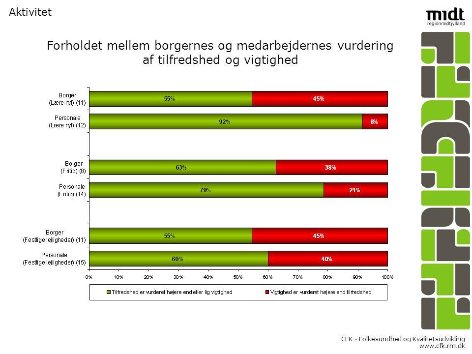 CFK  Folkesundhed og Kvalitetsudvikling www.cfk.rm.dk Aktivitet Forholdet mellem borgernes og medarbejdernes vurdering af tilfredshed og vigtighed