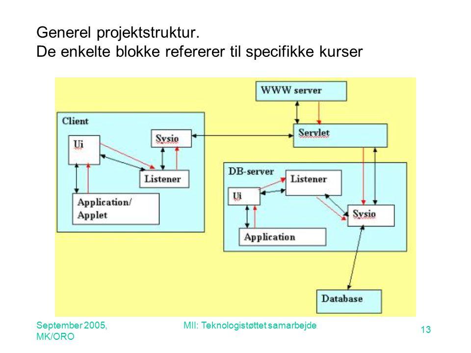 September 2005, MK/ORO MII: Teknologistøttet samarbejde 13 Generel projektstruktur.