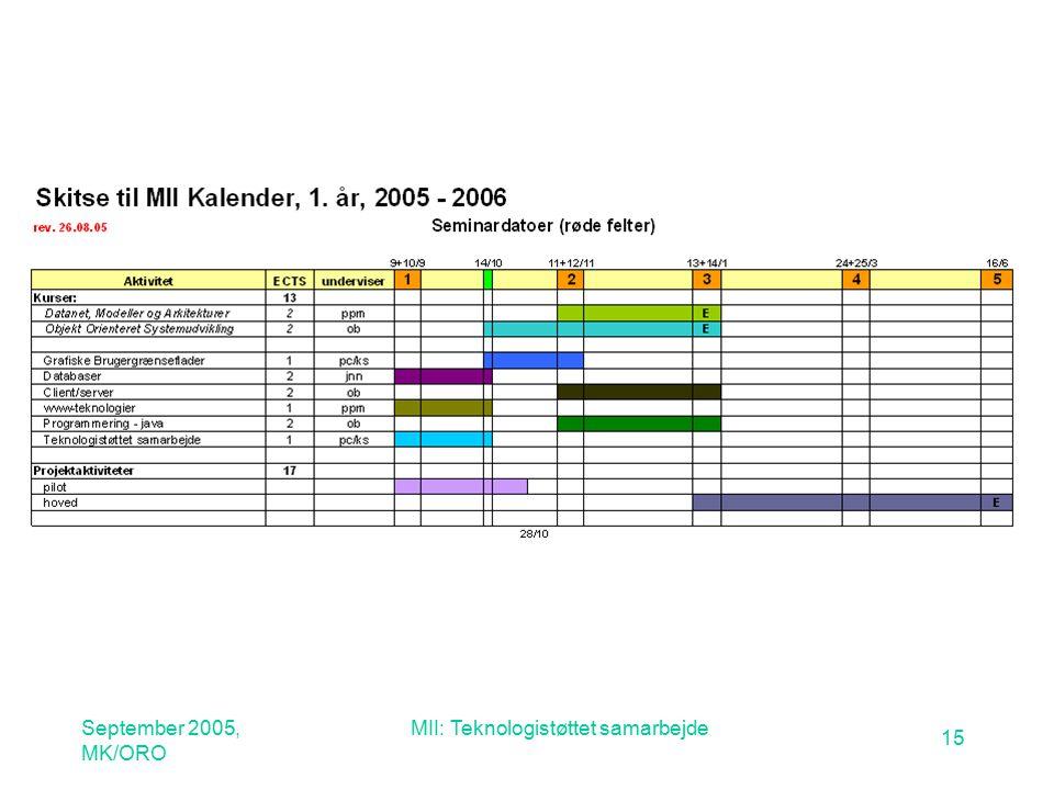 September 2005, MK/ORO MII: Teknologistøttet samarbejde 15